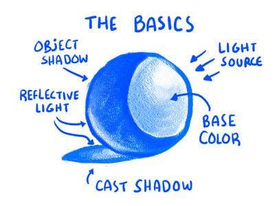 How to make a drawing. Tutorial: Jake Draws Shadows - Step 1