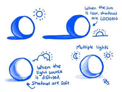 How to make a drawing. Tutorial: Jake Draws Shadows - Step 2