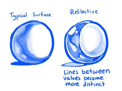 How to make a drawing. Tutorial: Jake Draws Shadows - Step 3